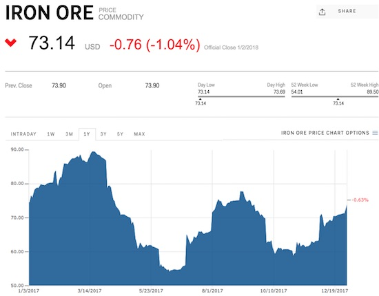 Iron ore finished 2017 exceptionally strong but it has not yet surpassed previous highs from 2017.