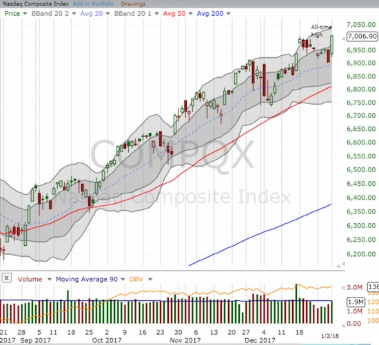 The NASDAQ gapped higher to a new all-time high and historic first close above 7000.