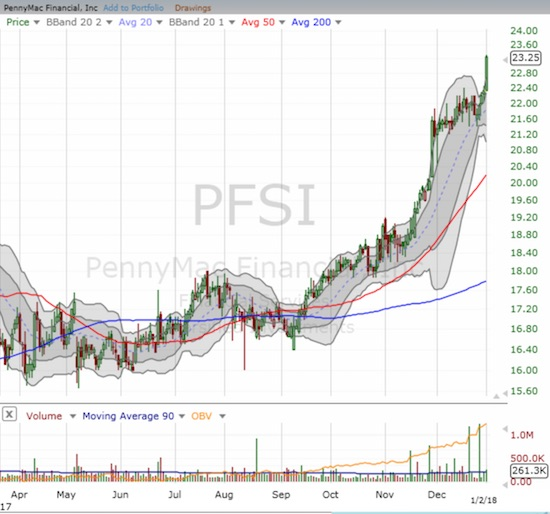 PennyMac Financial (PFSI) started 2018 with an upside resolution to a Bollinger Band (BB) squeeze.