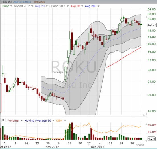 Roku, Inc. (ROKU) is a recent IPO that caught fire after posting earnings.