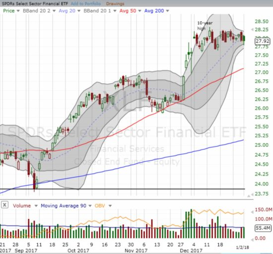 The Financial Select Sector SPDR ETF (XLF) is stuck in a month-long consolidation pattern.