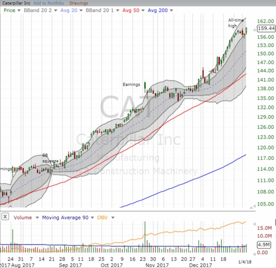 Caterpillar (CAT) took a brief and shallow pause at the bottom of its upper-Bollinger Band (BB) channel before moving higher again on healthy trading volume.