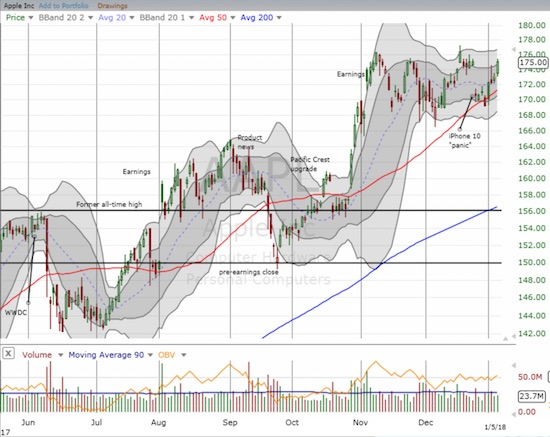 Apple (AAPL) rallied back to close the last gap down but can it break through for a new all-time high?