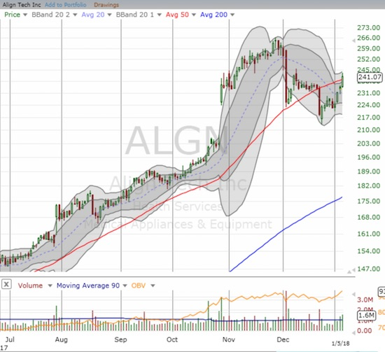 Align Technology (ALGN) broke out above 50DMA resistance and looks to resume its status as a momentum stock.