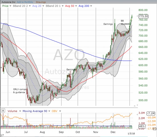 Autozone (AZO) started 2018 with an upside resolution to its Bollinger Band (BB) squeeze....and it has not looked back since.