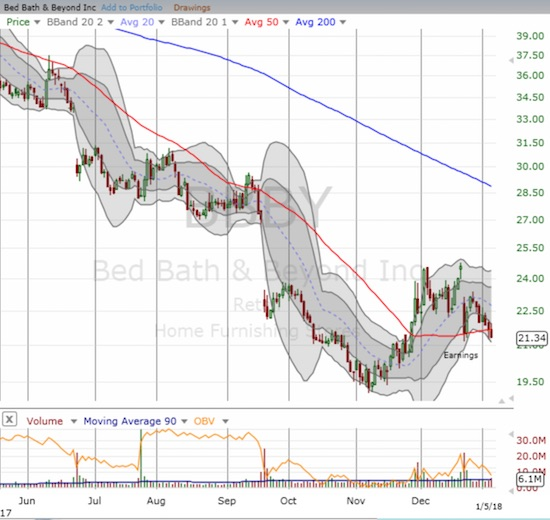 Bed Bath & Beyond (BBBY) closed at a post-earnings low below its 50DMA.