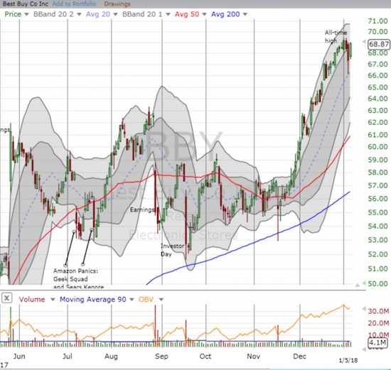 Best Buy (BBY) rebounded quickly after selling off in sympathy with weaker retailers.