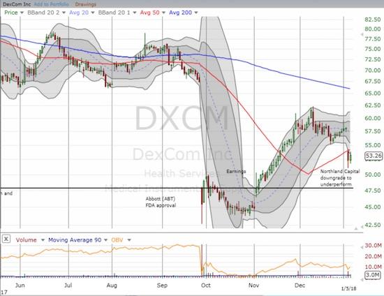DexCom, Inc. (DXCM) broke down thanks to an analyst downgrade.
