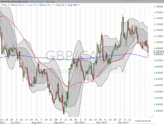 GBP/CAD confirmed 50DMA resistance. Like EUR/CAD, GBP/CAD also bounced from 200DMA support.