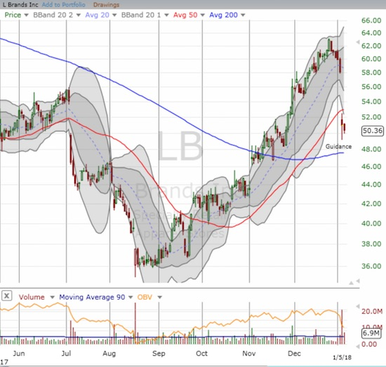 L Brands (LB) dropped 12% after posting disappointing guidance. The breakdown below its 50DMA brought an end to the impressive rally from August lows.