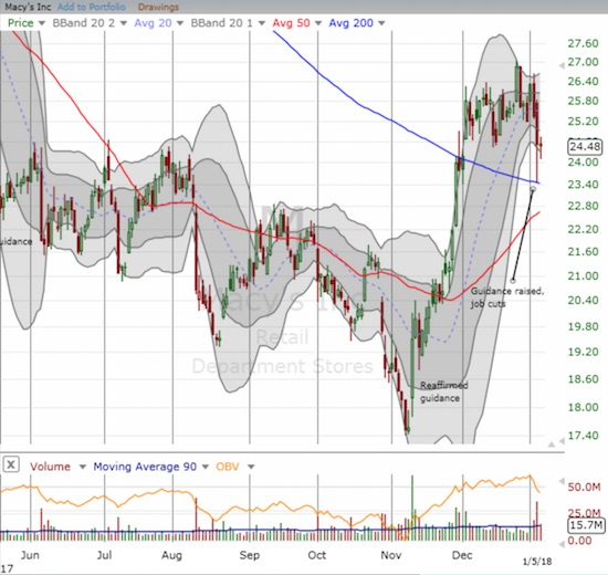 Macy's is caught in wide-ranging churn above 200DMA support.