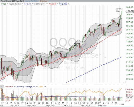The PowerShares QQQ ETF (QQQ) also stretched its way to yet another all-time high.