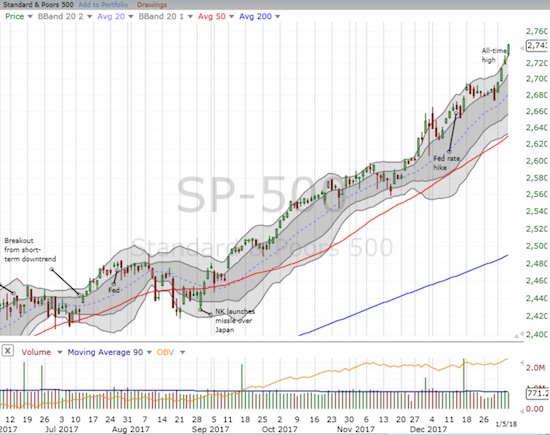 The S&P 500 (SPY) surged to a fresh all-time high and stretched well above its upper-Bollinger Band (BB).