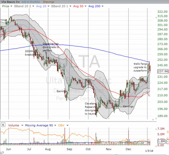 Ulta Beauty (ULTA) is still in rally mode form its October low. The upgrade increased the odds ULTA will soon break out above 200DMA resistance even though sellers stepped right on cue at resistance.