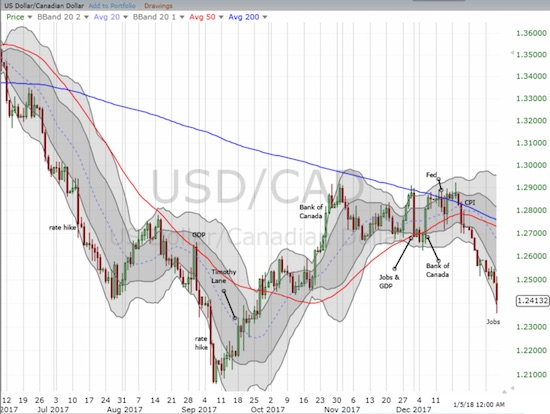 The Canadian jobs report dominated the U.S. jobs report as the Canadian dollar surged against the U.S. dollar. USD/CAD continued its descent through the lower Bollinger Band (BB) channel.