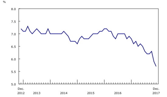 Canadian unemployment continued a sharp decline in place for the past 2 years.
