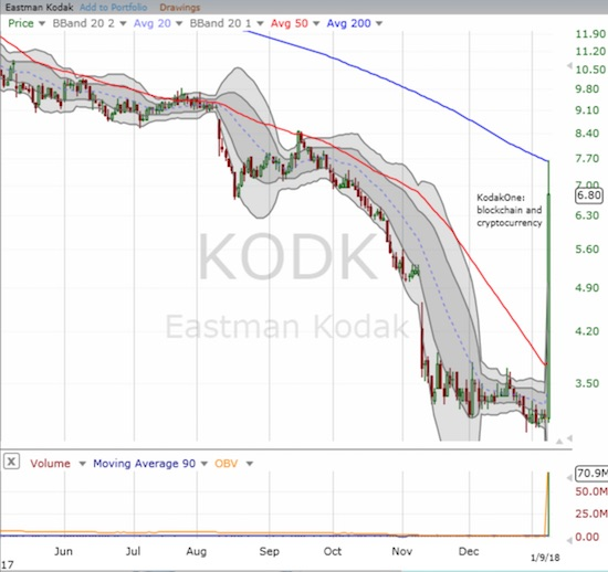 Eastman Kodak (KODK) surges on blockchain and crypto news. The buying enthusiasm stopped perfectly at 200-day moving average (DMA) resistance.