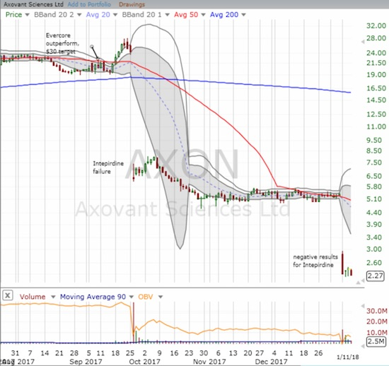 Axovant Sciences Ltd. (AXON) looks like it is on its way out the door...
