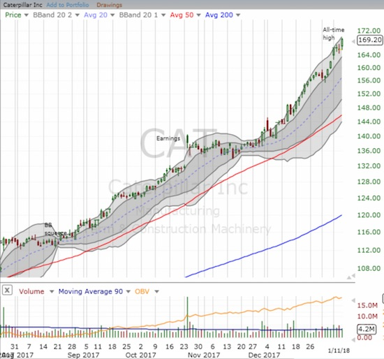 Caterpillar (CAT) keeps ripping higher to fresh all-time highs.