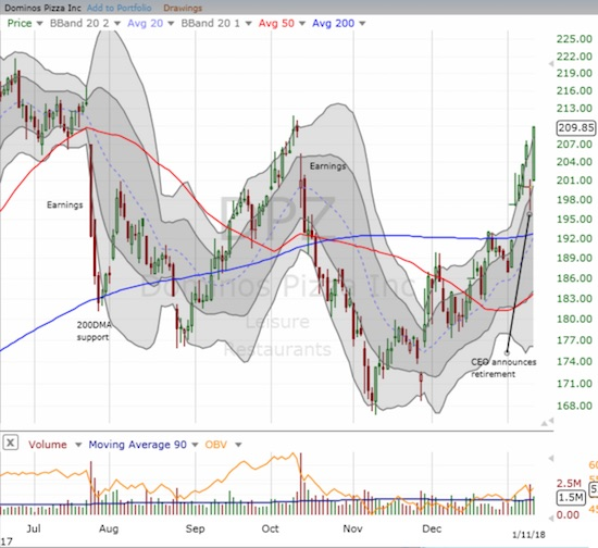 Dominos Pizza (DPZ) quickly resumed its previous momentum and closed the gap down from October's earnings.