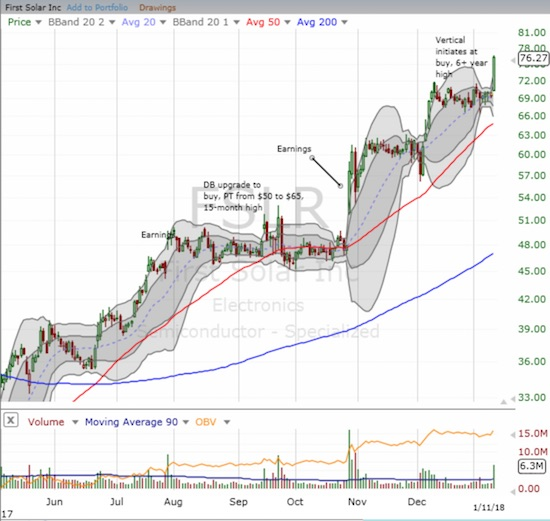 A historic breakout for First Solar (FSLR)!