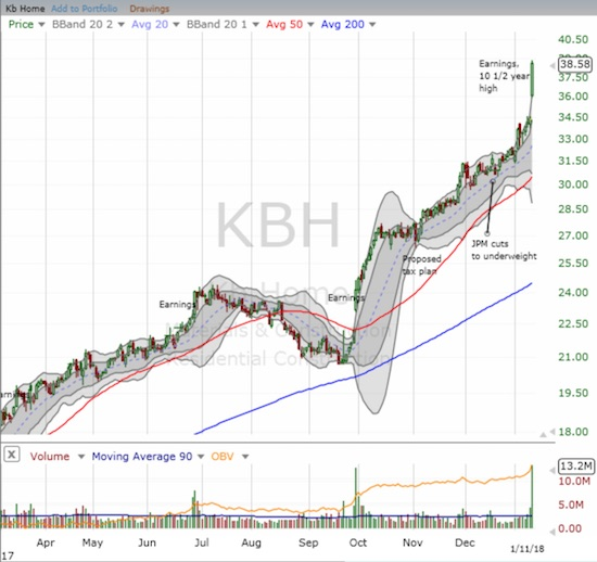 KB Home (KBH) made a confident statement about the state of the housing market.