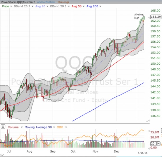 The PowerShares QQQ ETF (QQQ) actually closed just BELOW its upper-Bollinger Band (BB) at its fresh all-time high.