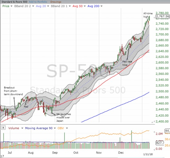 The S&P 500 (SPY) delivered the shortest of hiccups before soaring to a new all-time high this week. The index has closed at or above its upper-Bollinger Band (BB) 6 out of the last 7 trading days.