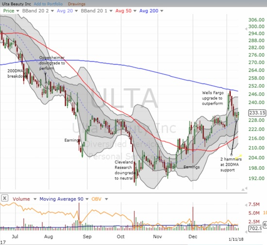 Ulta Beauty (ULTA) was soundly rejected from 200DMA resistance. Disappointed traders quickly took the stock down to 20DMA support from there. However, two hammers at support suggest a rebound is finally in the works.