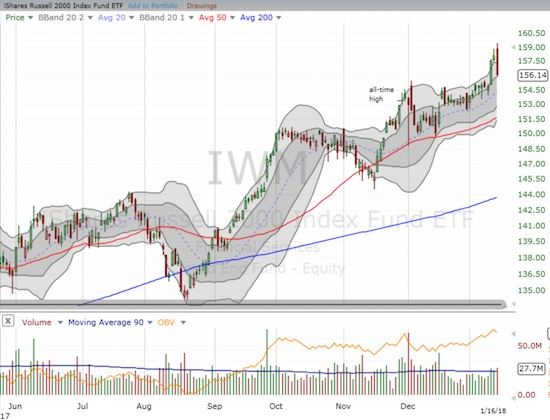 The iShares Russell 2000 ETF (IWM) tumbled from the top to the bottom of its uptrending upper-Bolling Band (BB) channel.