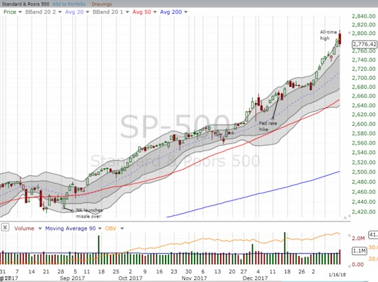 The S&P 500 (SPY) gapped higher from its all-time closing high but ended the day with a loss: a small gap and crap.