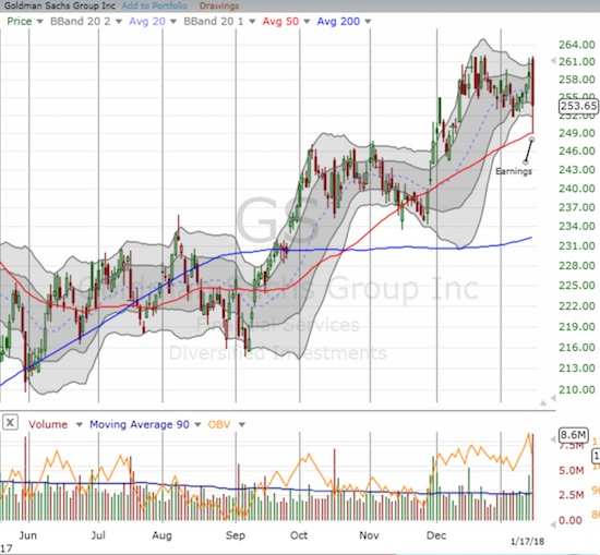 Goldman Sachs (GS) pulled back on high post-earnings volume but held 50DMA support.