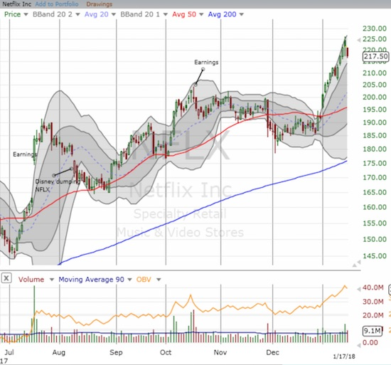 Netflix (NFLX) sharply diverged from the market's rally.