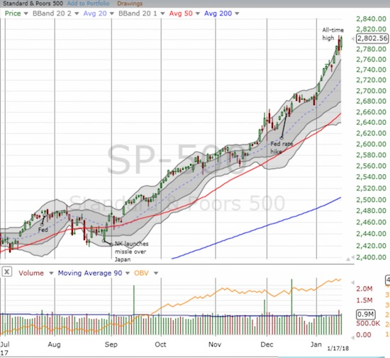 The S&P 500 (SPY) gained 0.9% and invalidated bearish interpretations of the previous day's reversal.