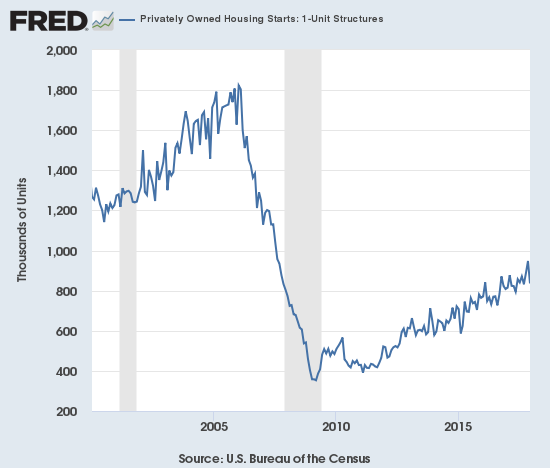 Housing starts fell steeply from November to December, but the overall uptrend from the lows remained well intact.