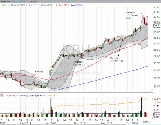 Post-earnings, KB Home (KBH) gapped up to a 10 1/2 year high with a 12.3% gain. Sellers regained control after that and have almost closed the entire gap.