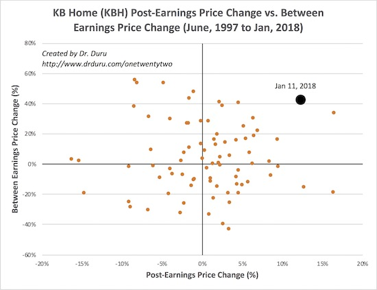 The post-earnings price action for KB Home (KBH) was historic.