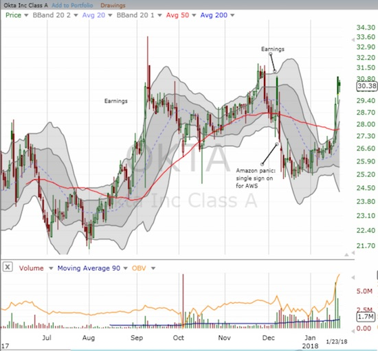 """Okta, Inc. (OKTA) spiked """"out of nowhere"""" to breakout from 50DMA resistance and recover its previous post-earnings gains."""