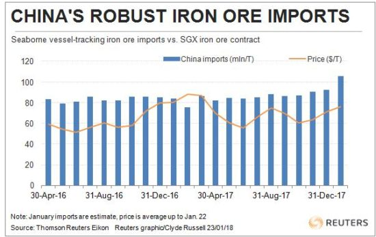China's import of iron ore crept to a record to close out 2017. This year is expected to start with fireworks.