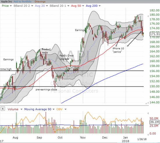 Apple (AAPL) sliced right through 50DMA support last Thursday, but sellers have yet to follow-through.