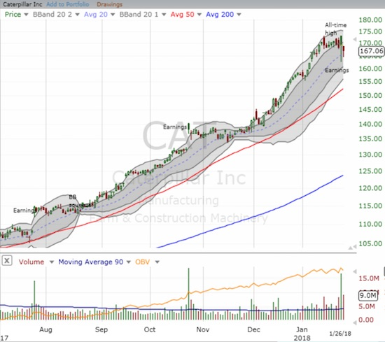Caterpillar (CAT) experienced a post-earnings hiccup and dropped to its uptrending 20DMA for the first time since November, 2017.