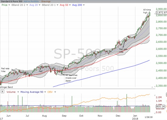 The S&P 500 (SPY) ended the week on a very strong note after a 2-day speedbump.