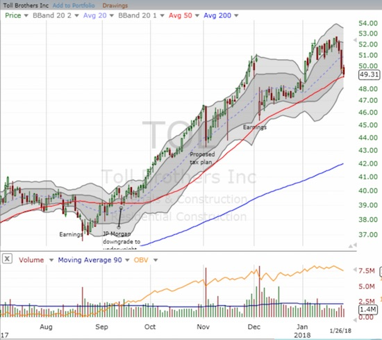 Toll Brothers (TOL) is back to a critical line of support at its uptrending 50DMA.
