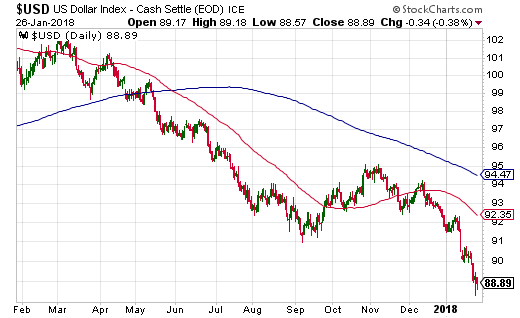 The U.S. dollar has had a very hard time for almost a year now.