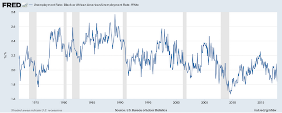 The ratio of African-American to White-American unemployment tends to increase after a recession. Recessions tend to converge the relative level of misery between the two groups as that same ratio declines from the pre-recession peak.