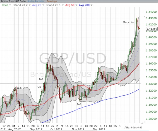 Buyers in GBP/USD have so far dried up right after Mnuchin helped send the currency pair into parabolic motion.