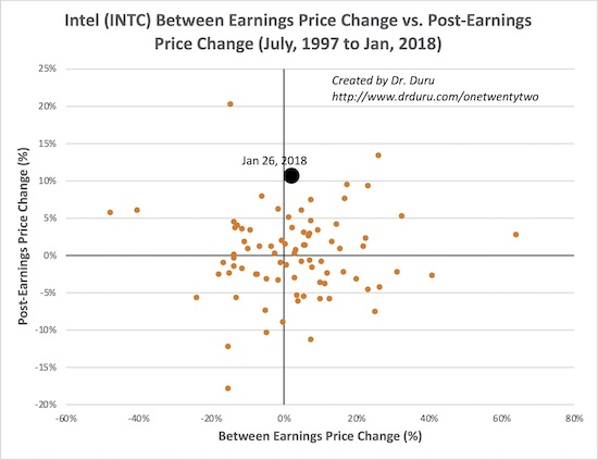 Intel (INTC) put on its third best post-earnings before since at least 1997. The price before leading into earnings has historically had little bearing on the post-earnings price change; this latest episode epitomized the poor correlation.