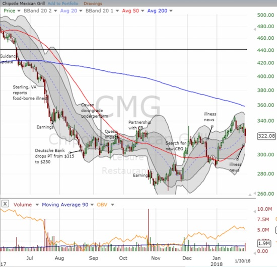 Chipotle Mexican Grill (CMG) lost 3.1% on another bad news day. The stock bounced sharply from the lows which retested 50DMA support.