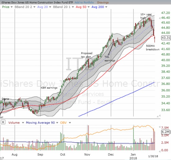 iShares US Home Construction ETF (ITB) is suddenly down fractionally for the year and severely underperforming the general stock market.