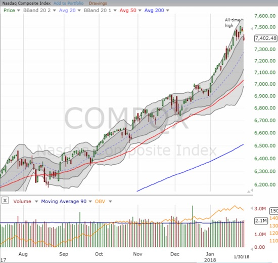 The NASDAQ marginally broke down below its primary uptrend support.